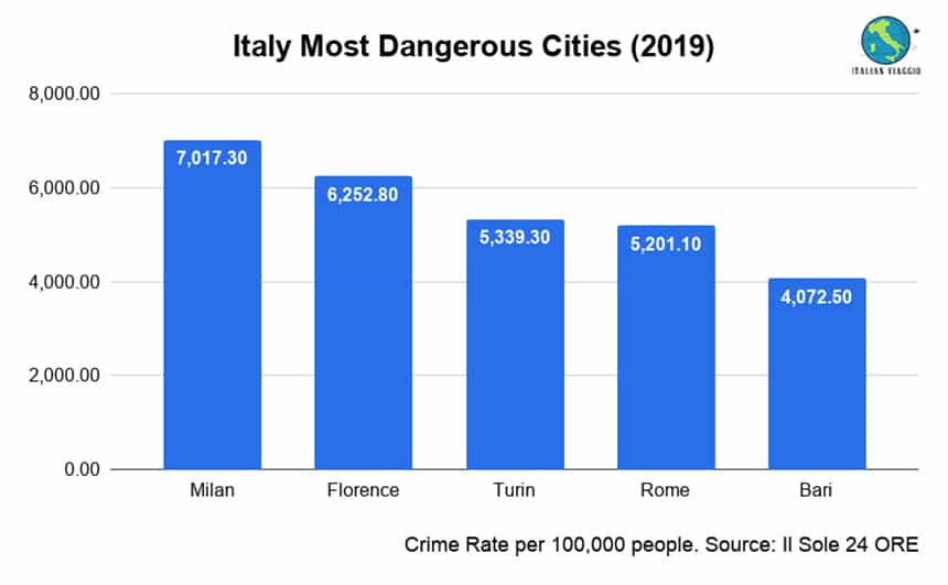 Bar Chart Most Dangerous Cities in Italy