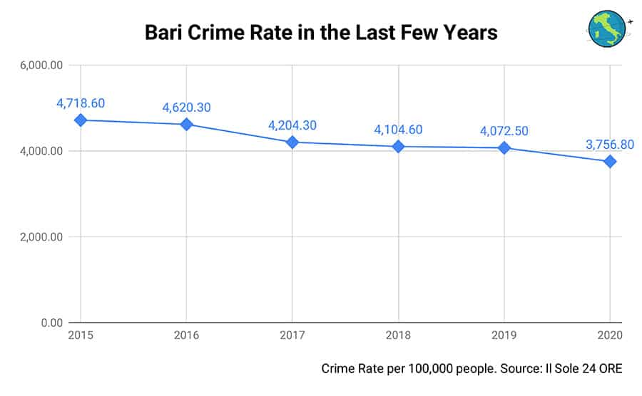 Linear Chart Bari Crime Rate